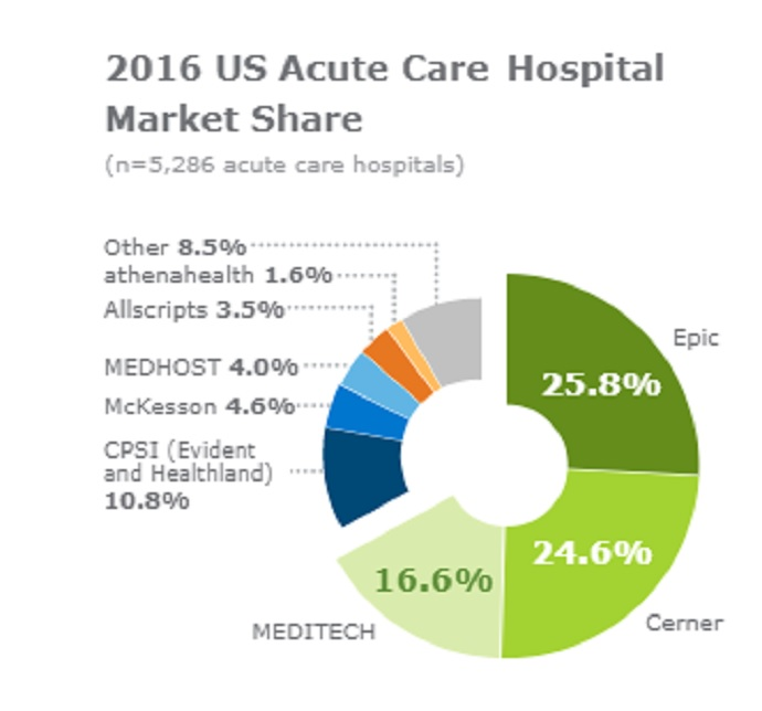 2016 Acute Care Hospital Market Share