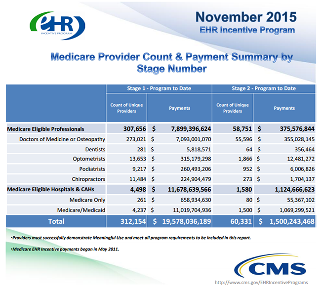 November 2015 meaningful use figures