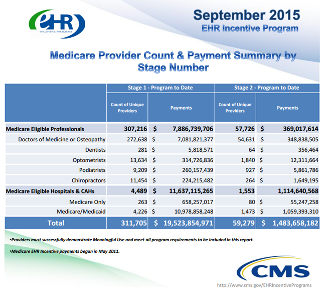September 2015 meaningful use figures