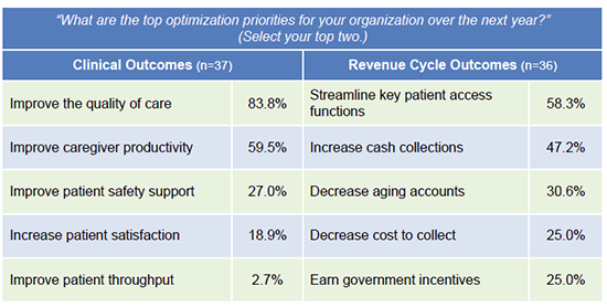 Top EHR optimization projects for healthcare organizations