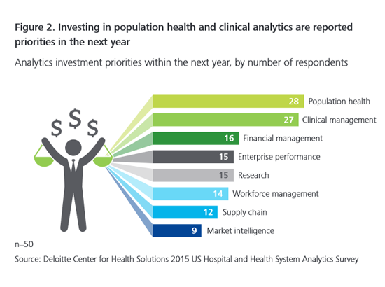 Future investments in healthcare analytics