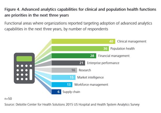 Future uses of advanced healthcare analytics