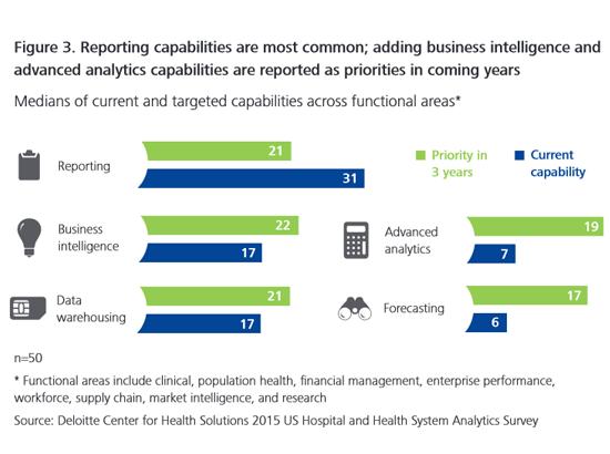 Current healthcare analytics capabilities
