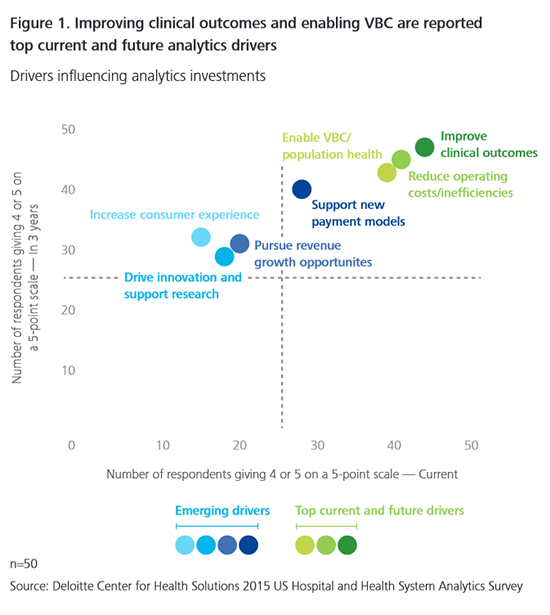 Drivers for using healthcare analytics