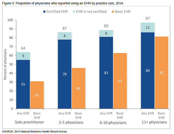 Office-based physician EHR adoption by practice size