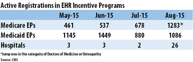 Meaningful use active registrations