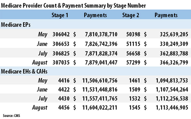 Meaningful use incentive payments by stage