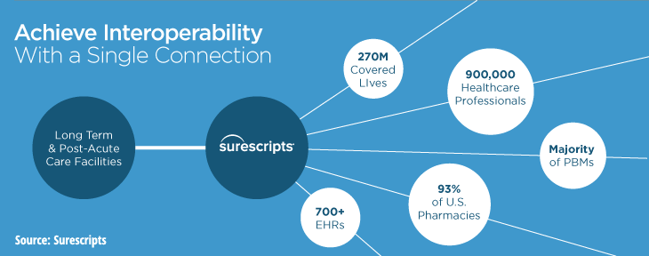 Growing focus of interoperability at Surescripts