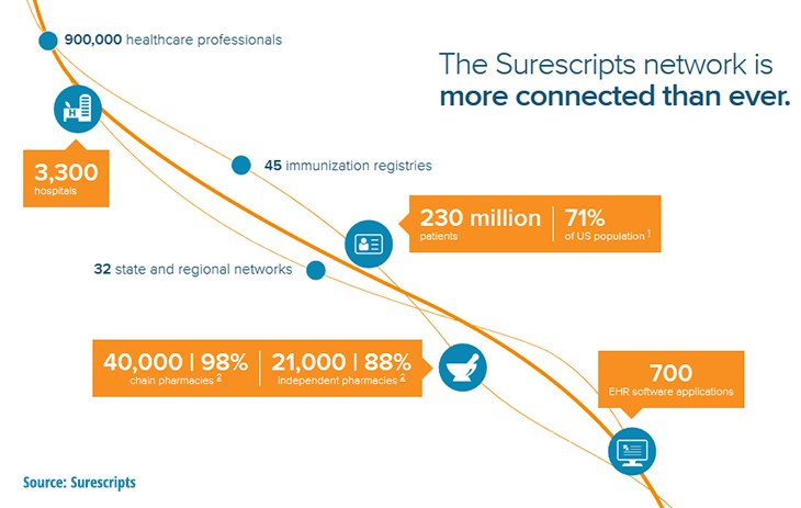 Number of connected healthcare organizations at Surescripts