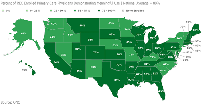 Percent of REC-support eligible providers to demonstrate meaningful use
