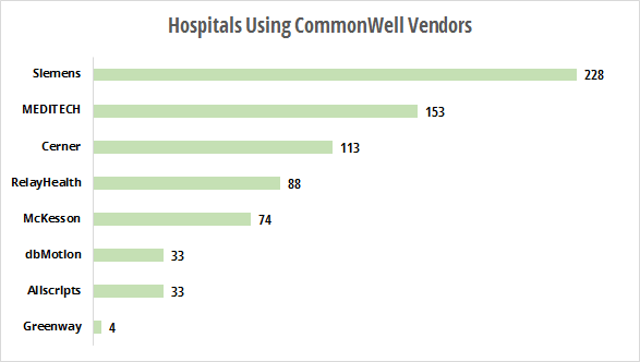 Hospitals using CommonWell vendors