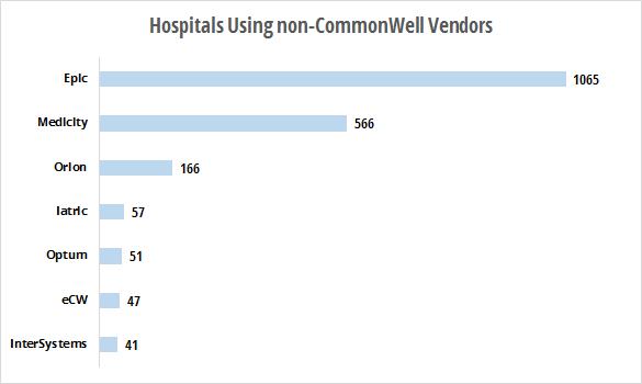 Hospitals using non-CommonWell vendors