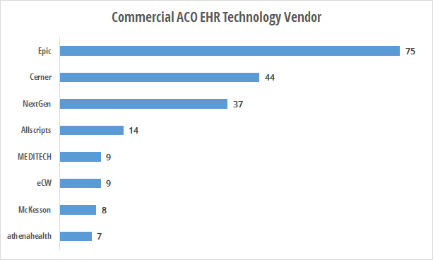 Commercial ACO EHR technology vendors