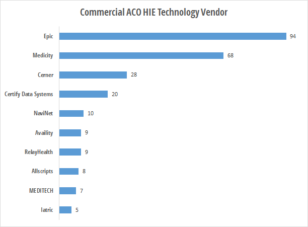 Commercial ACO HIE technology vendors