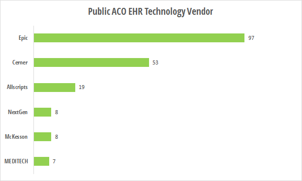 Public ACO EHR technology vendors