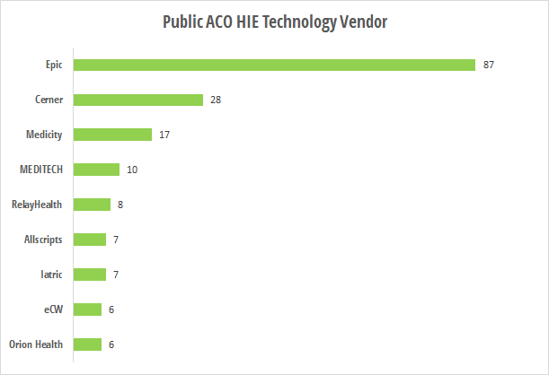 Public ACO HIE technology vendors