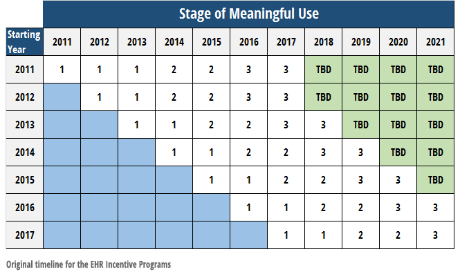 Original timeline for meaningful use