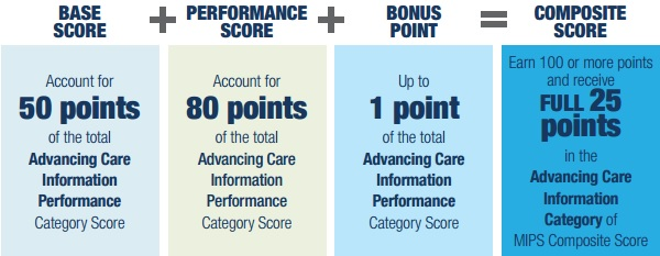 CMS Advancing Care Information Scoring Technique