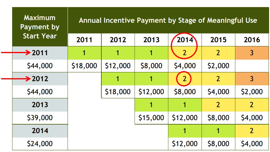 Stage 1 Meaningful Use full payment deadline coming soon