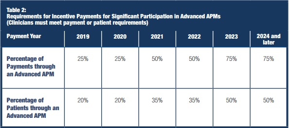 How Value-Based Care Looks Under The Quality Payment Program
