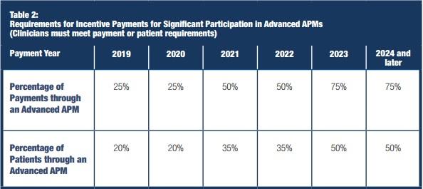 CMS Advanced APM Requirements