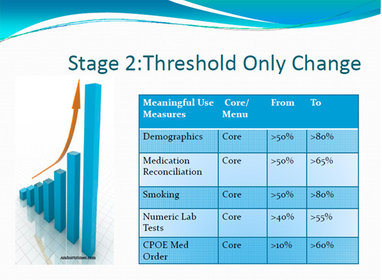 Transitioning to Stage 2 Meaningful Use: Are you ready?