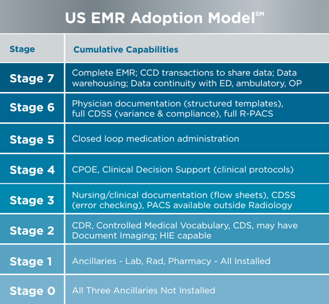 Stages of meaningful use, EMR adoption: HIMSS Analytics Q&A