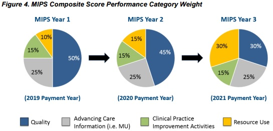 MIPS Composite Score Performance Weights, Impact Advisors