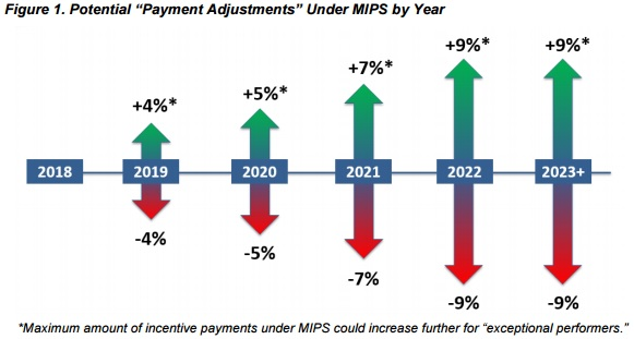 MIPS Payment Adjustments by Year, Impact Advisors