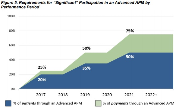 Requirements for Participation in Advanced APMs, Impact Advisors