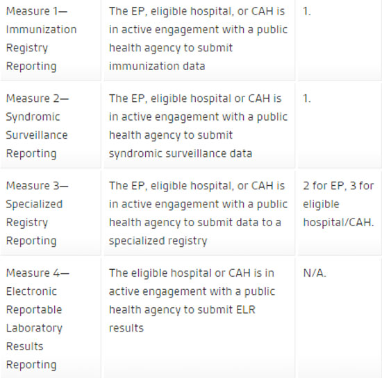 Meaningful Use Public Health Reporting Measures