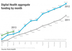 mHealth startups, EHR solutions secure big grants, VC funding