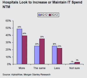 49 Of Hospitals Plan To Increase Spending On Ehr Health It