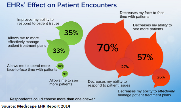 23 Of Providers Use Epic But Va Ehr Is Tops For Satisfaction