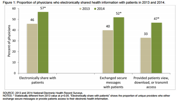 ONC health information exchange study show that HIE is on the rise