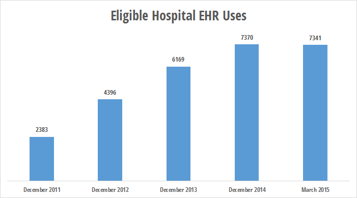 Total EHR uses reported by eligible hospital 2011-2014