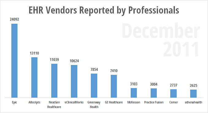 Total EHR uses reported by eligible professionals December 2011