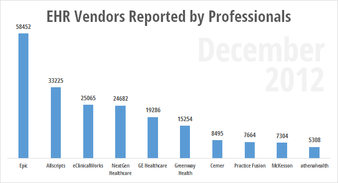 Total EHR uses reported by eligible professionals December 2012