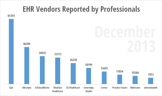 Total EHR uses reported by eligible professionals December 2013