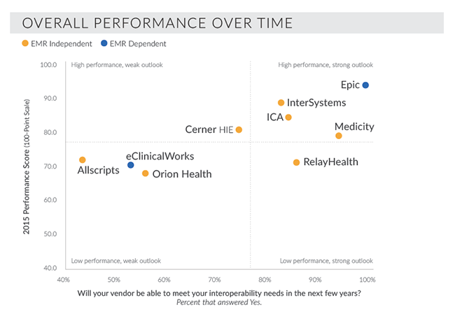 Health information exchange vendor performance and outlook