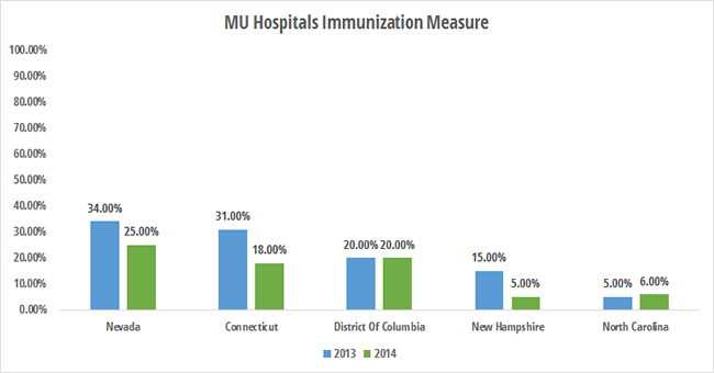 Worst states for eligible hospitals reporting immunizations