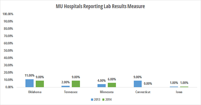 Worst states for eligible hospitals reporting labs