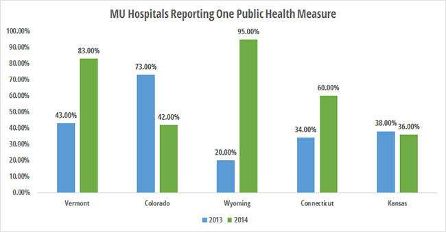 Worst states for eligible hospitals reporting public health meaningful use measure