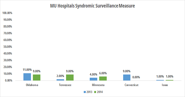 Worst states for eligible hospitals reporting syndromic surveillance