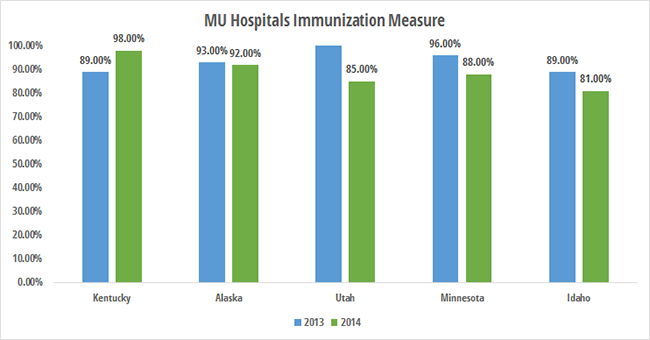 Top states for eligible hospitals reporting immunizations