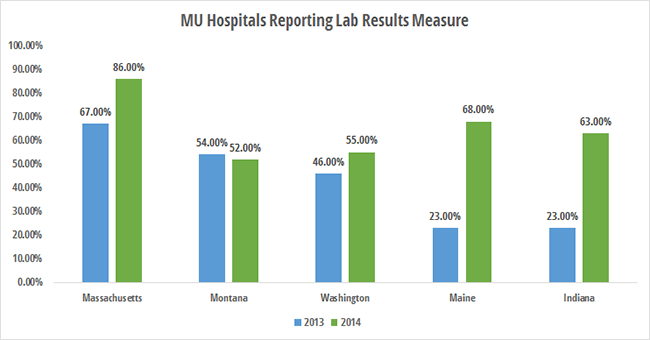 Top states for eligible hospitals reporting labs