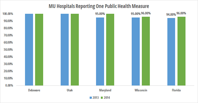 Top states for eligible hospitals reporting public health meaningful use measure