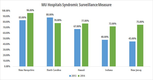Top states for eligible hospitals reporting syndromic surveillance