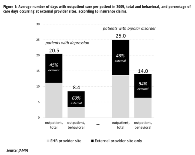 Behavorial health data likely not complete in physician EHR