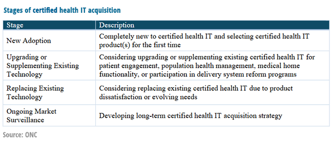 Health IT implementation, adoption life cycle.